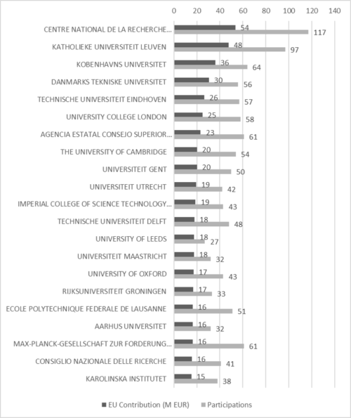 Top countries and institutions for MSCA ITN GrønBruun